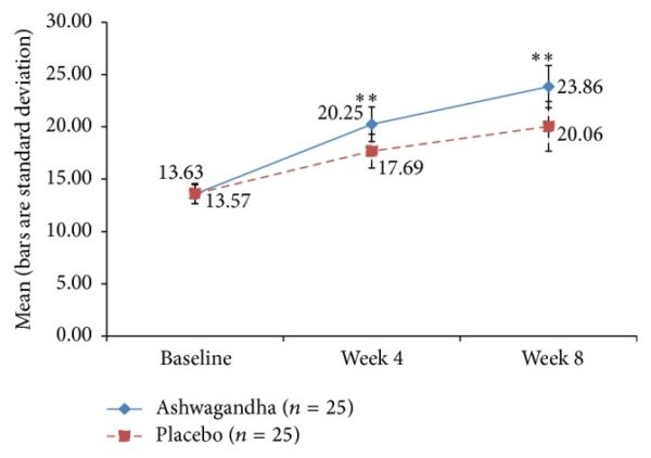 Ashwagandha Study Female Sexual Health
